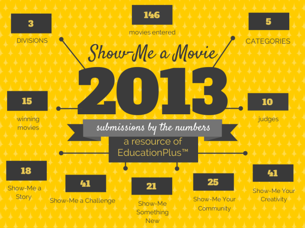 Show-Me a Movie Infographic TM